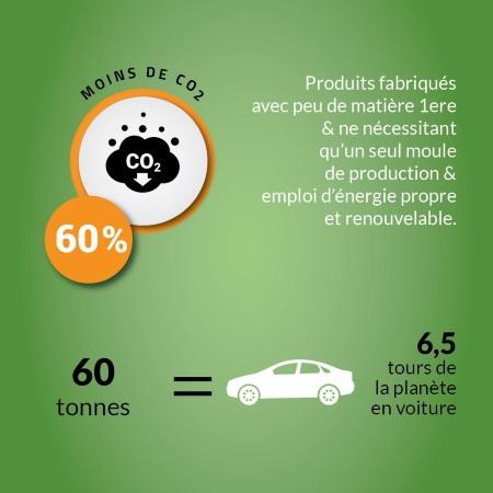 economie_CO2